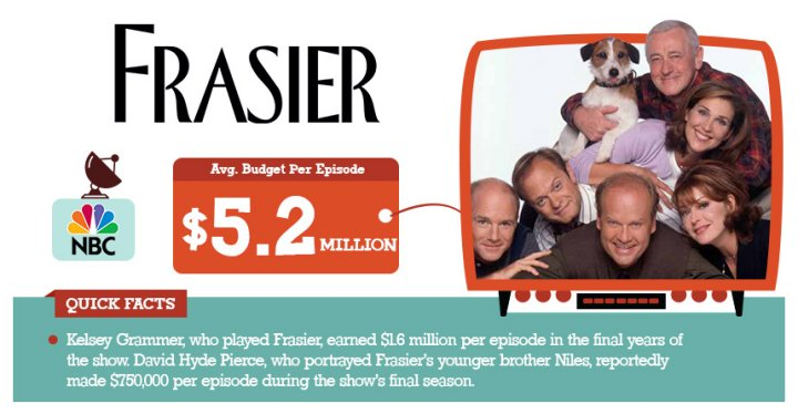 The Most Expensive TV Shows Of All Time